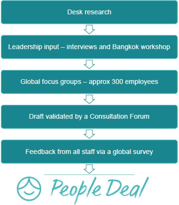 The Kuoni Group Global EVP Process talentsmoothie case study diagram
