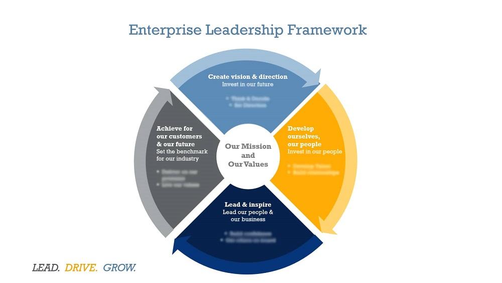 Image of Enterprise Leadership Framework included with kind permission of Enterprise Rent-A-Car