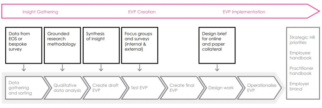 The stages to create an EVP Employee Value Proposition, a talentsmoothie diagram